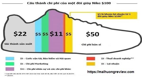 Câu chuyện Nike cắt giảm chi phí vẫn giữ vững chất lượng nhưng tỷ lệ lợi nhuận vượt trội
